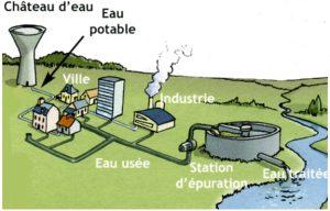 Le nouveau régime de participation pour le financement de l'assainissement collectif (PFAC) de la Communauté de Communes Piège Lauragais Malepére