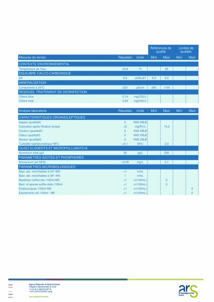 analyseeau08-2019-2